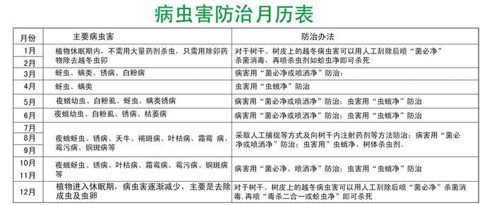 病虫害防治月历表
